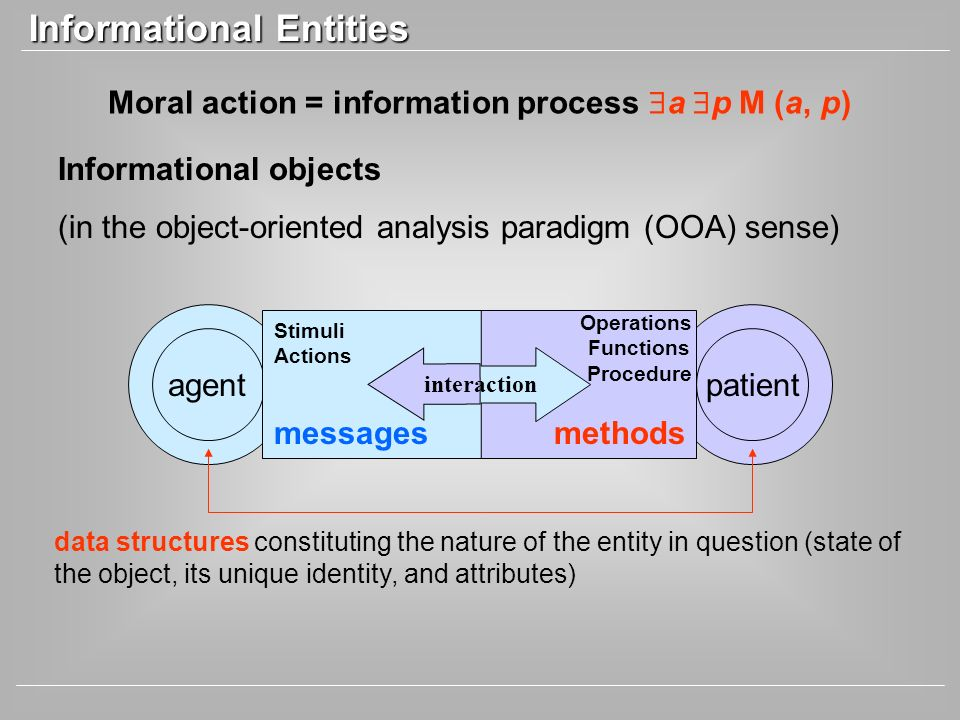 patient methods Operations Functions Procedure Moral action = information process a p M (a, p) agent data structures constituting the nature of the en