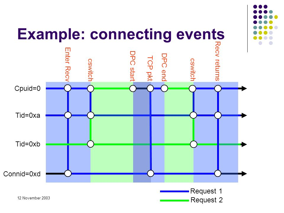 12 November 2003 Cpuid=0 Tid=0xa Tid=0xb Connid=0xd Enter Recv cswitch DPC start DPC end Recv returns TCP pkt Example: connecting events Request 1 Request 2
