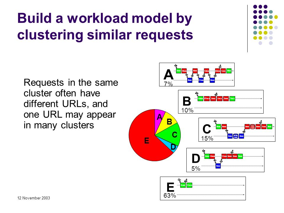 12 November 2003 Build a workload model by clustering similar requests Requests in the same cluster often have different URLs, and one URL may appear in many clusters A D B C E A 7% B 10% C 15% E 63% D 5%