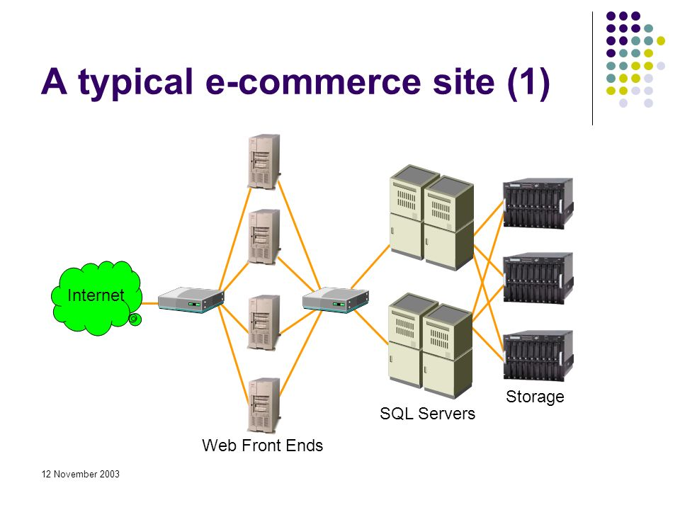 12 November 2003 A typical e-commerce site (1) Web Front Ends SQL Servers Storage Internet