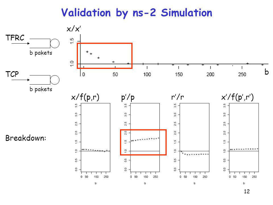 12 Validation by ns-2 Simulation b pakets TFRC b pakets TCP x/x x/f(p,r)p/pr/rx/f(p,r) b Breakdown: