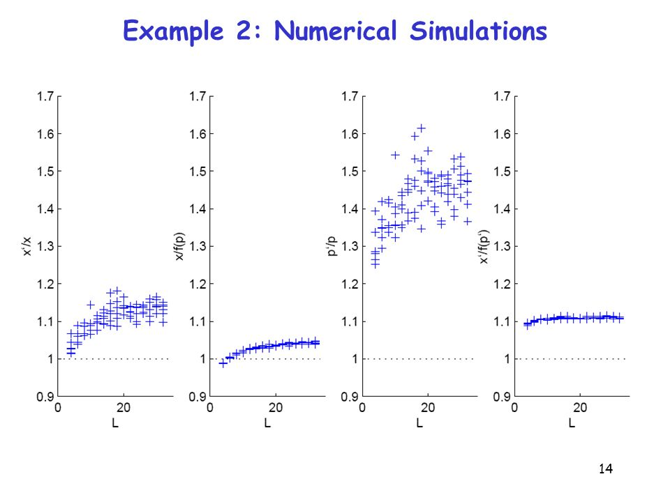 14 Example 2: Numerical Simulations