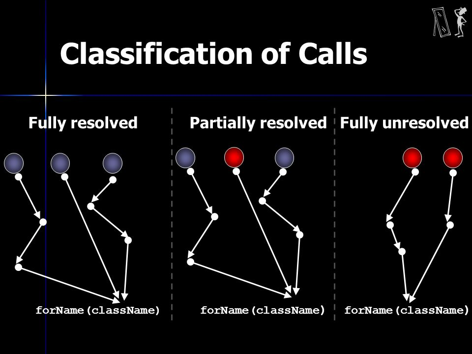 Classification of Calls forName(className) Fully resolved forName(className ) Partially resolved forName(className ) Fully unresolved