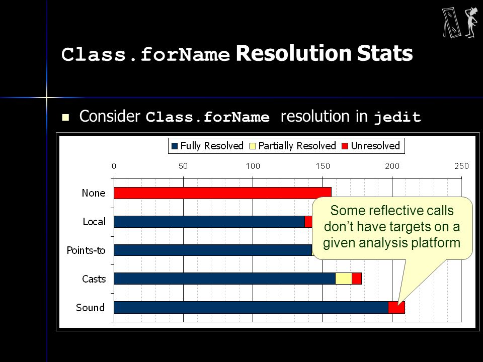 Class.forName Resolution Stats Consider Class.forName resolution in jedit Some reflective calls dont have targets on a given analysis platform