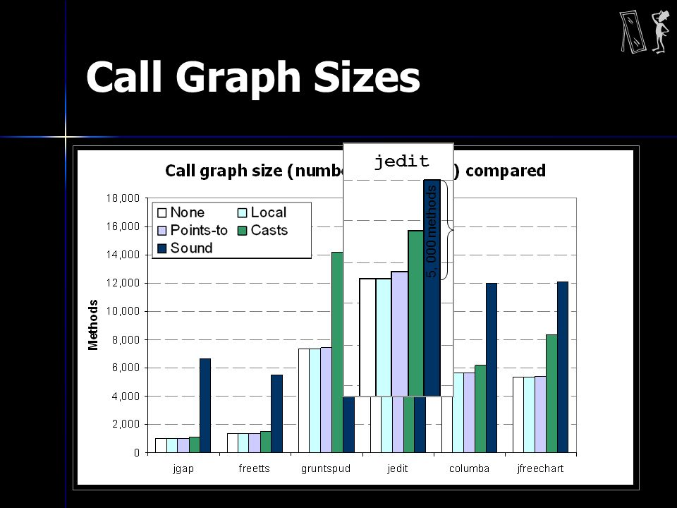 Call Graph Sizes 5, 000 methods jedit