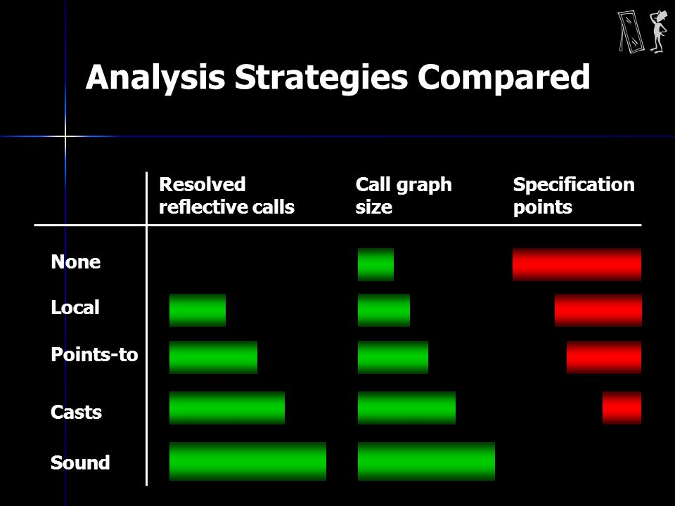 Analysis Strategies Compared None Points-to Casts Sound Resolved reflective calls Call graph size Specification points Local