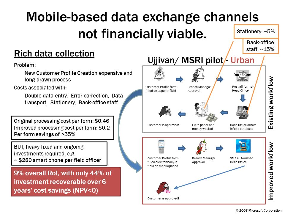 Mobile-based data exchange channels not financially viable. Rich data collection Problem: New Customer Profile Creation expensive and long-drawn proce