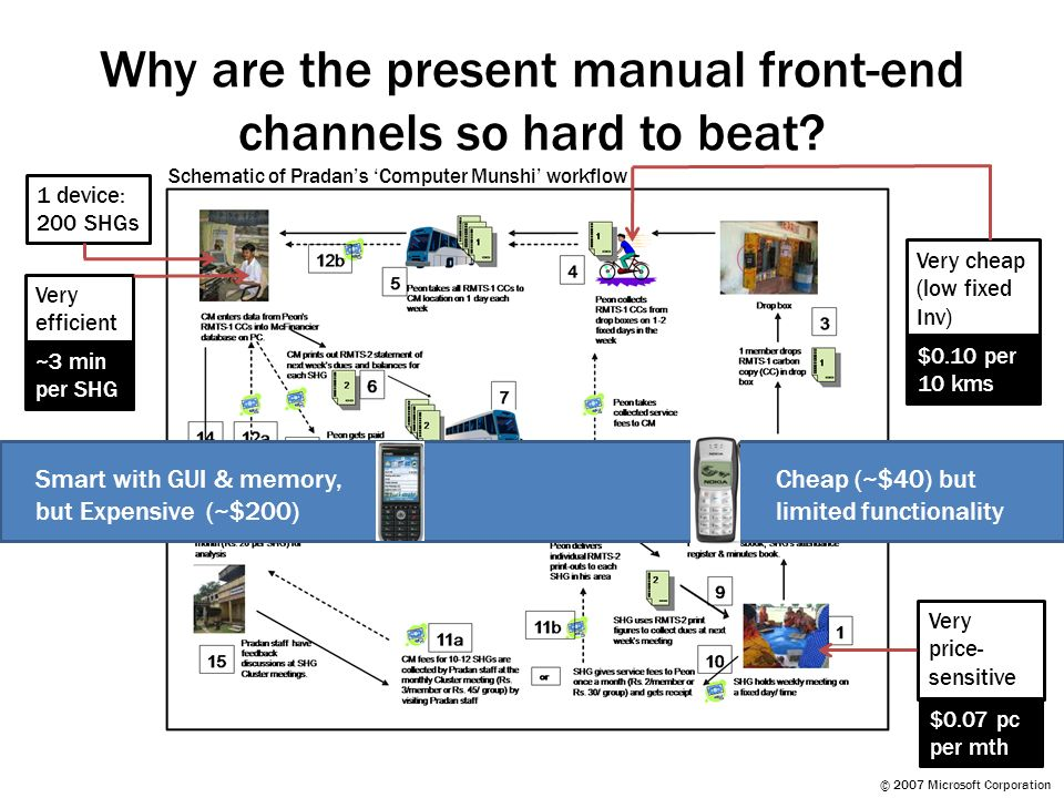 © 2007 Microsoft Corporation Why are the present manual front-end channels so hard to beat? Very efficient Very cheap (low fixed Inv) Very price- sens