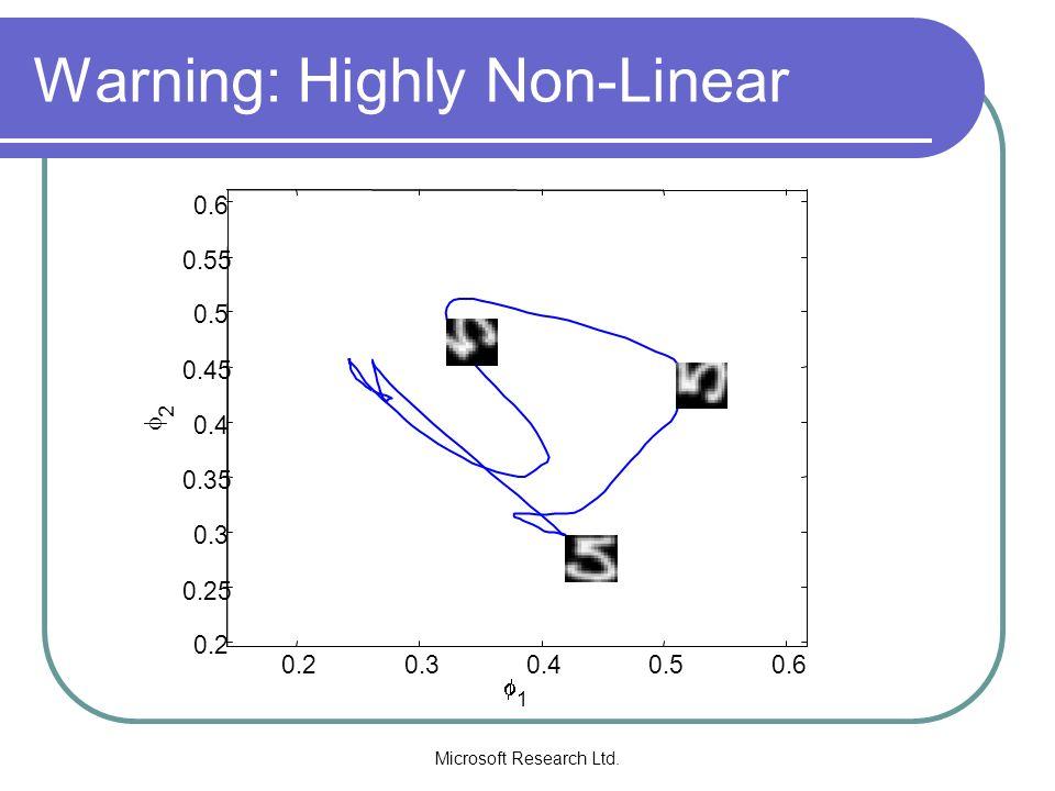 Microsoft Research Ltd.Non-Negative Polynomials (I) Theorem (Nesterov,2000): If r=2l then 1.
