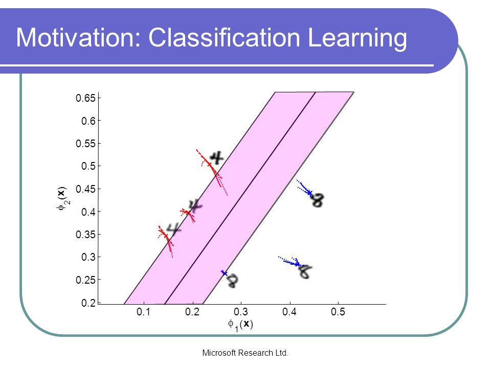 Microsoft Research Ltd. Motivation: Classification Learning 0.10.20.30.40.5 0.2 0.25 0.3 0.35 0.4 0.45 0.5 0.55 0.6 0.65 1 ( x ) 2 ( x )
