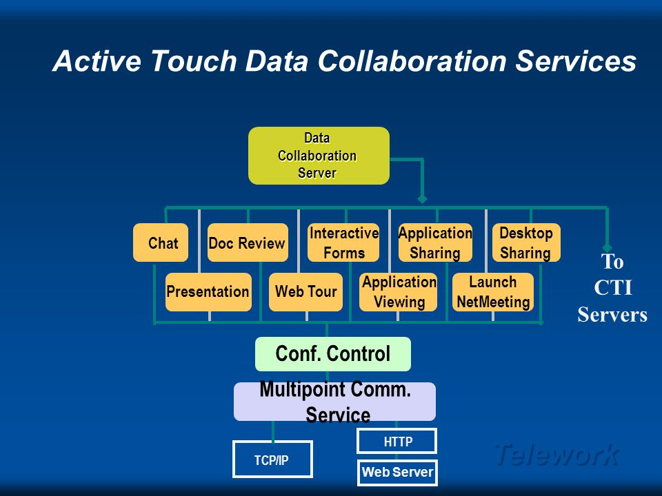 Telework Active Touch Live Collaboration Architecture Data Collaboration Server Data Collaboration Server Data Collaboration Server CTI Server CTI Server CollaborationClusteringServerCollaborationClusteringServer