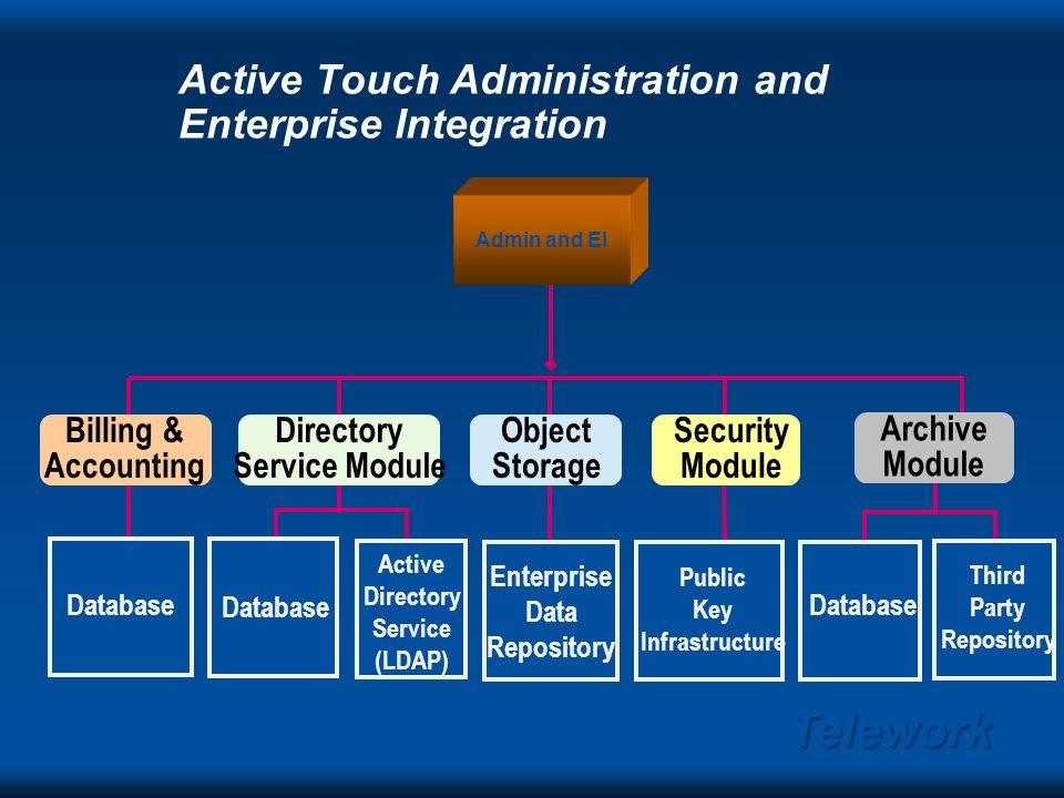 Telework Active Touch Data Collaboration Services Web Server Multipoint Comm. Service Chat Presentation Doc Review Web Tour Interactive Forms Applicat