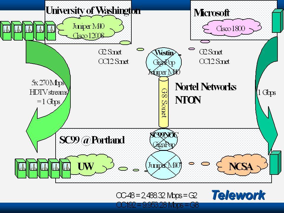 Telework 0 0.2 0.4 0.8 2.0 199719981999200020012002 Circuit data <9.6kbps HSCSD 57.6kbps GPRS 115kbps EDGE 384kbps UMTS 2Mbps 0.1 The evolution of wir