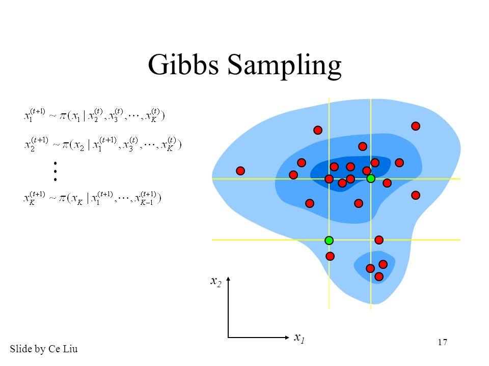 17 Gibbs Sampling x1x1 x2x2 Slide by Ce Liu