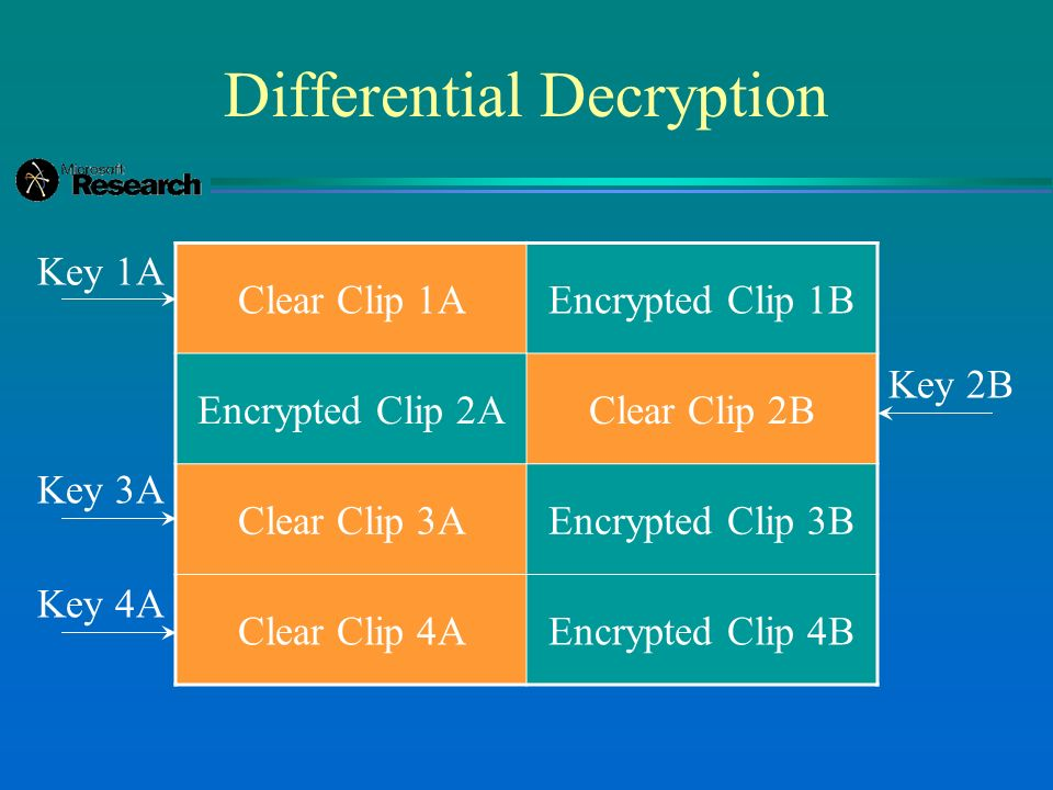 Differential Decryption Clear Clip 1AEncrypted Clip 1B Encrypted Clip 2AClear Clip 2B Clear Clip 3AEncrypted Clip 3B Clear Clip 4AEncrypted Clip 4B Key 1A Key 3A Key 4A Key 2B
