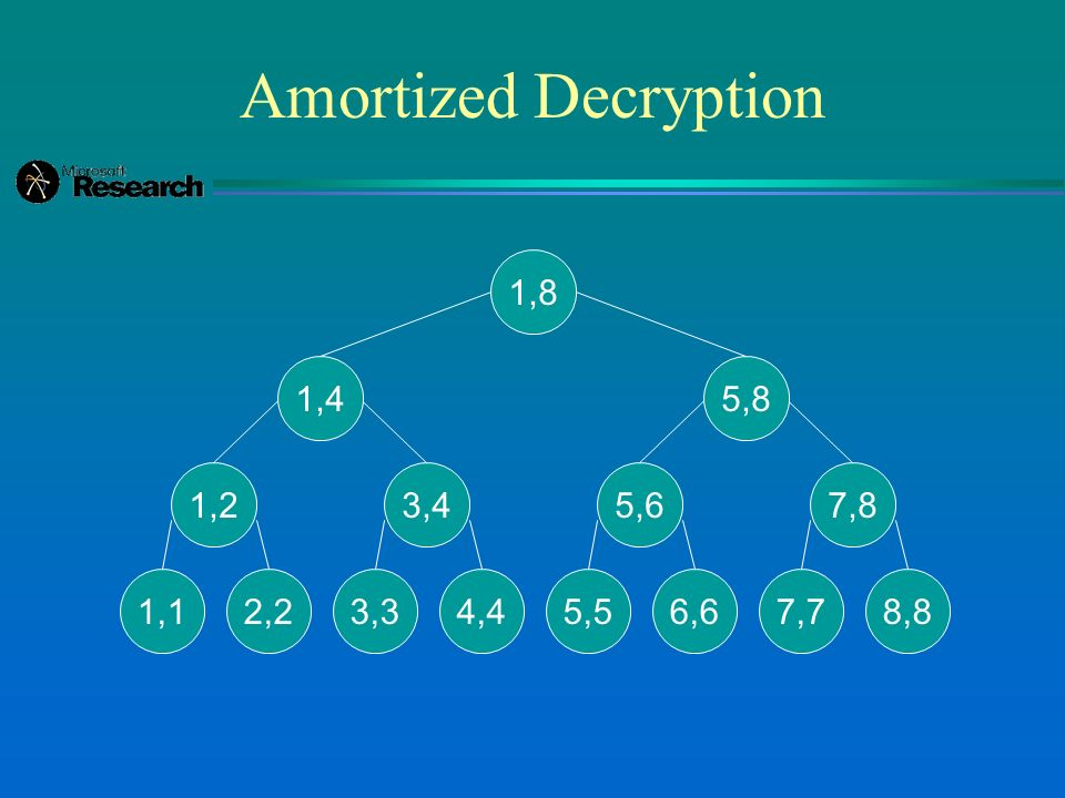 Amortized Decryption 1,8 1,4 1,2 1,12,2 3,4 3,34,4 5,8 5,6 5,56,6 7,8 7,78,8