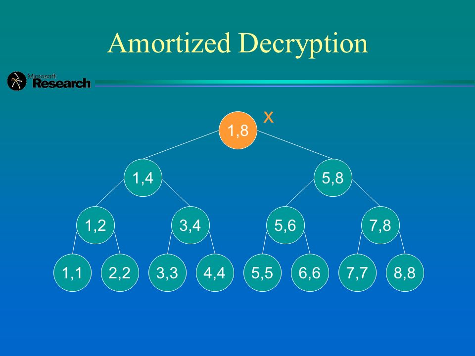 Amortized Decryption 1,8 1,4 1,2 1,12,2 3,4 3,34,4 5,8 5,6 5,56,6 7,8 7,78,8 x