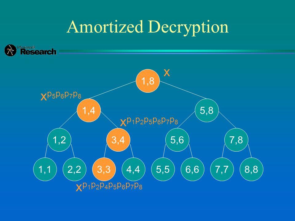 Amortized Decryption 1,8 1,4 1,2 1,12,2 3,4 3,34,4 5,8 5,6 5,56,6 7,8 7,78,8 x xp5p6p7p8xp5p6p7p8 xp1p2p5p6p7p8xp1p2p5p6p7p8 xp1p2p4p5p6p7p8xp1p2p4p5p6p7p8