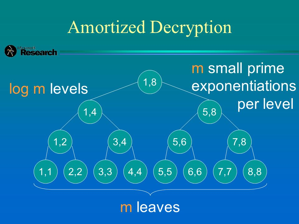 Amortized Decryption 1,8 1,4 1,2 1,12,2 3,4 3,34,4 5,8 5,6 5,56,6 7,8 7,78,8 m leaves log m levels m small prime exponentiations per level