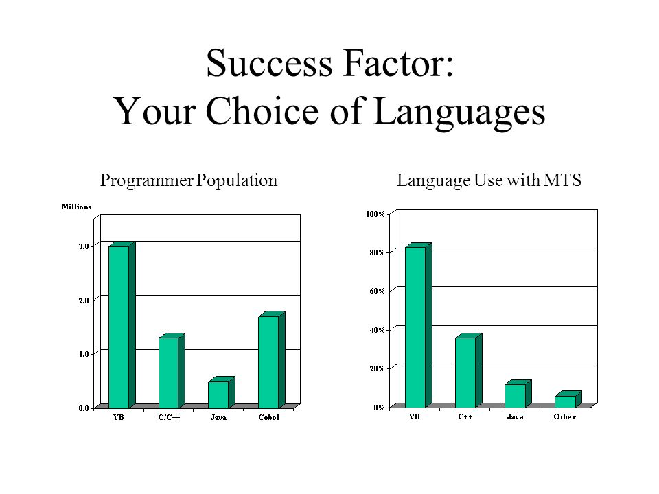 Success Factor: Your Choice of Languages Programmer PopulationLanguage Use with MTS