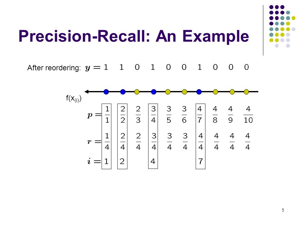 5 Precision-Recall: An Example After reordering: f(x(i))f(x(i))