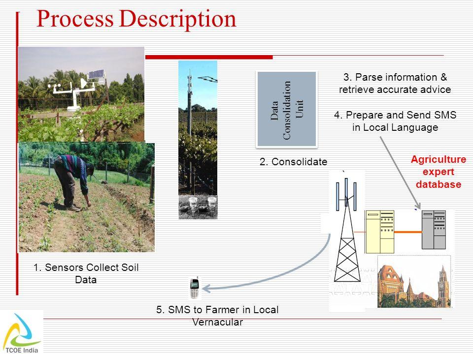 Process Description 1.Sensors Collect Soil Data Data Consolidation Unit Data Consolidation Unit 2.