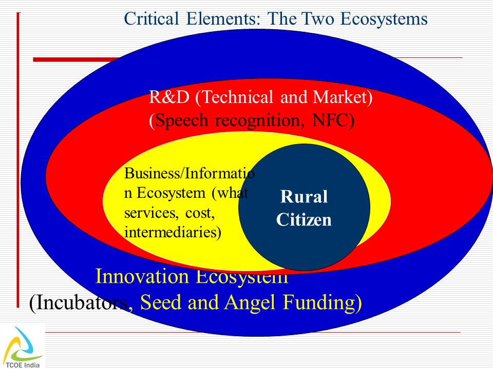 Innovation Ecosystem (Incubators, Seed and Angel Funding) Rural Citizen Business/Informatio n Ecosystem (what services, cost, intermediaries) R&D (Technical and Market) (Speech recognition, NFC) Critical Elements: The Two Ecosystems