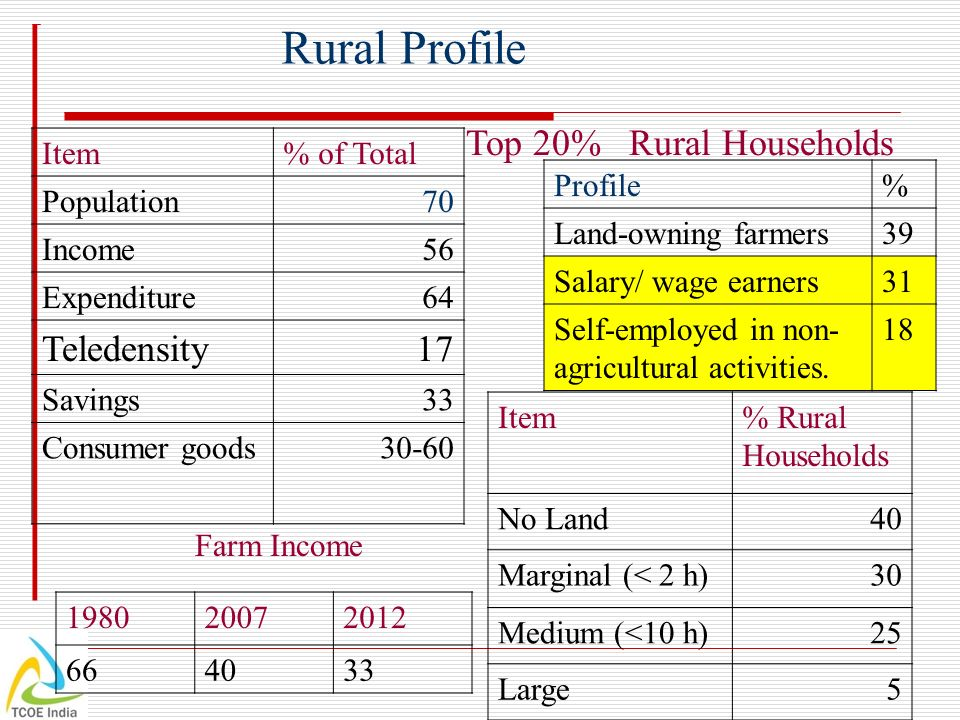 Item% of Total Population70 Income56 Expenditure64 Teledensity17 Savings33 Consumer goods30-60 Top 20% Rural Households Profile% Land-owning farmers39