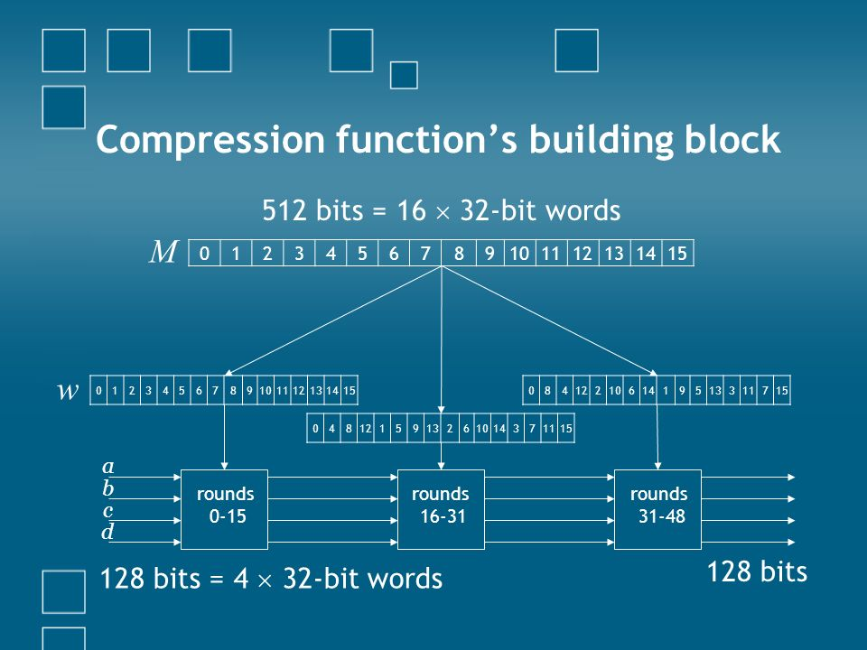 Compression functions building block 0123456789101112131415 rounds 0-15 a b c d 0123456789101112131415 M 0481215913261014371115 0841221061419513311715