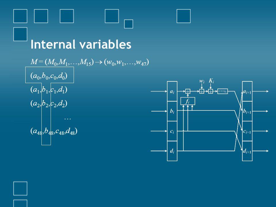Internal variables M = (M 0,M 1,…,M 15 ) (w 0,w 1,…,w 47 ) (a 0,b 0,c 0,d 0 ) (a 1,b 1,c 1,d 1 ) (a 2,b 2,c 2,d 2 ) … (a 48,b 48,c 48,d 48 )