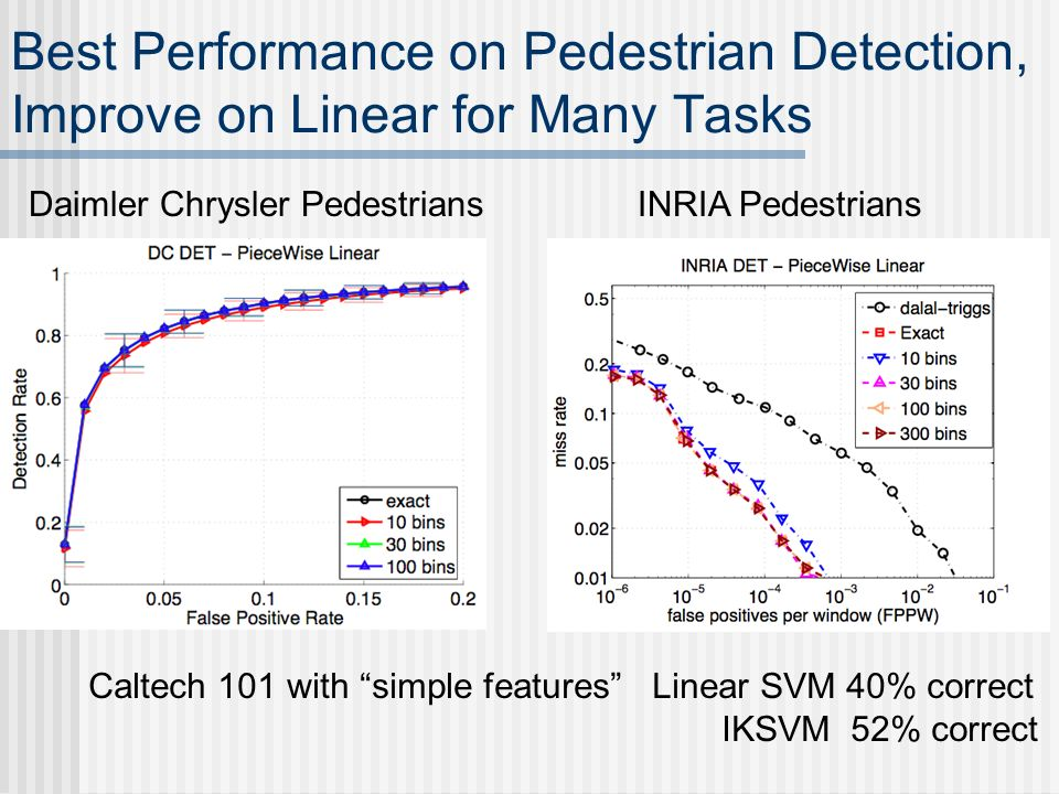 Best Performance on Pedestrian Detection, Improve on Linear for Many Tasks INRIA PedestriansDaimler Chrysler Pedestrians Caltech 101 with simple featu