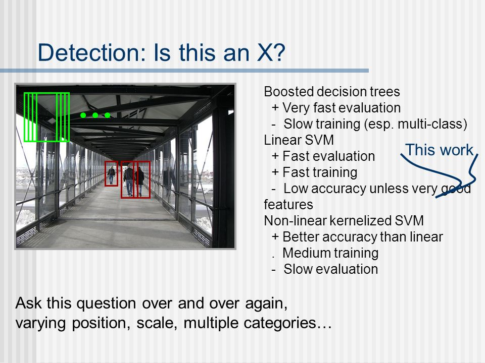 Detection: Is this an X? Ask this question over and over again, varying position, scale, multiple categories… Boosted decision trees + Very fast evalu