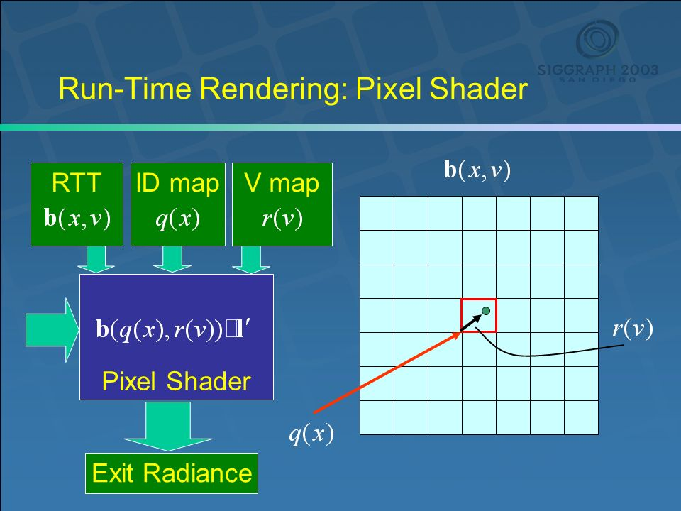 Run-Time Rendering: Pixel Shader Pixel Shader Exit Radiance RTT ID mapV map