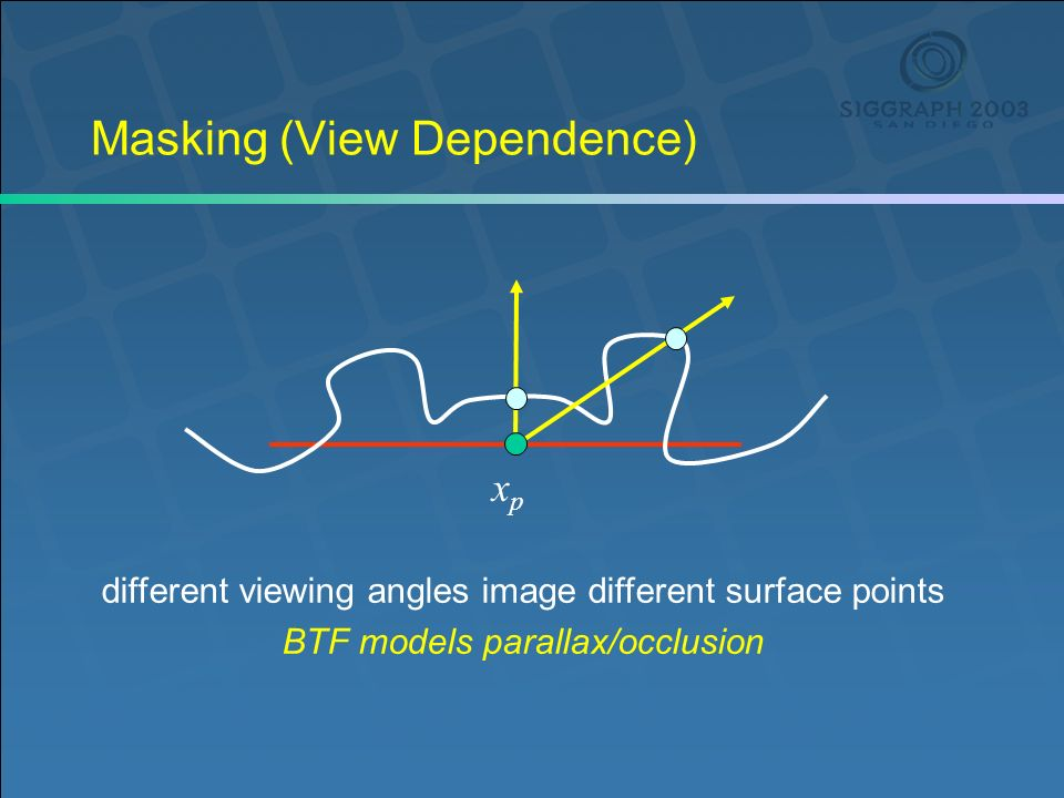 Masking (View Dependence) different viewing angles image different surface points BTF models parallax/occlusion xpxp