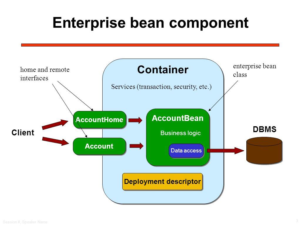 Session #, Speaker Name 3 Enterprise bean component AccountHome Account AccountBean Data access Business logic Container Client Deployment descriptor