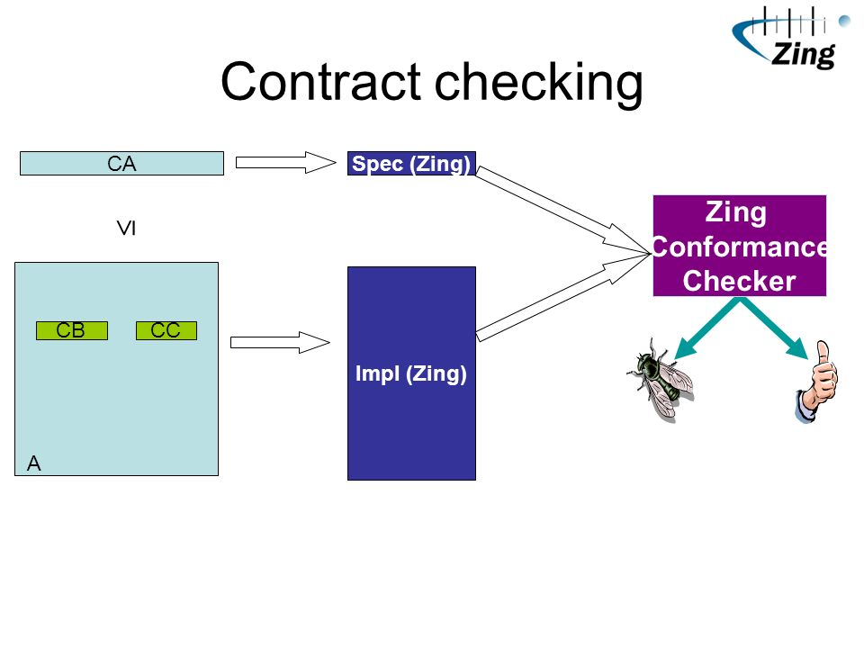 Contract checking A CA CBCC Spec (Zing) Impl (Zing) Zing Conformance Checker
