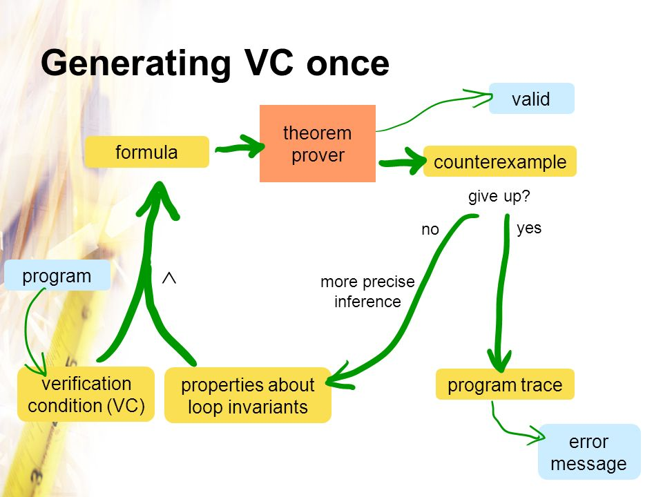 counterexample valid error message Generating VC once program properties about loop invariants verification condition (VC) theorem prover program trac