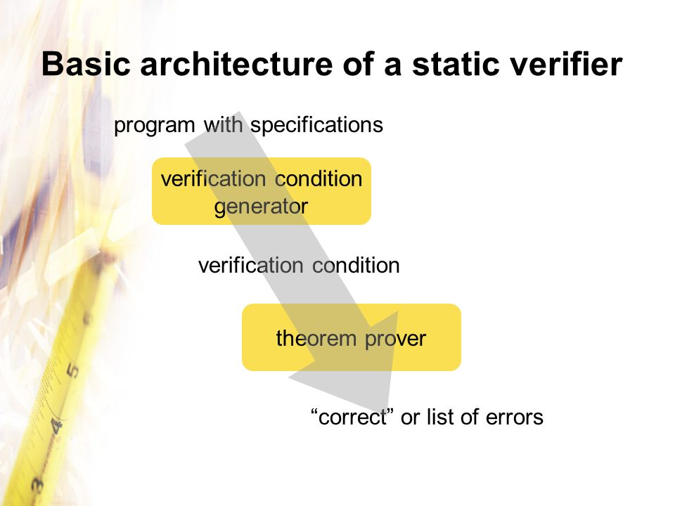 Basic architecture of a static verifier verification condition generator theorem prover verification condition program with specifications correct or