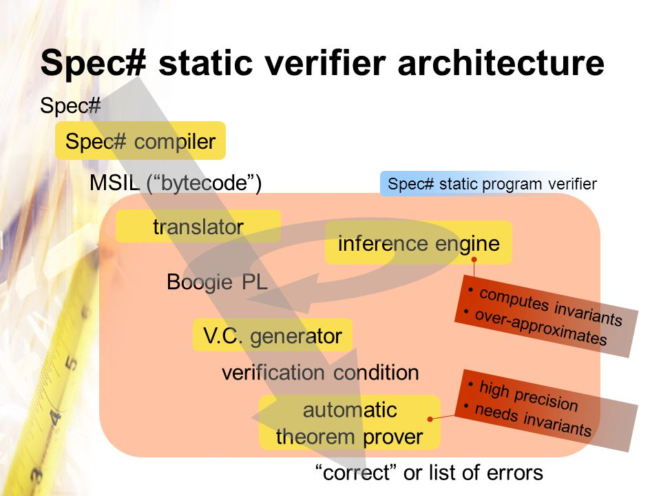 Spec# static verifier architecture V.C. generator automatic theorem prover verification condition Spec# correct or list of errors Spec# compiler MSIL