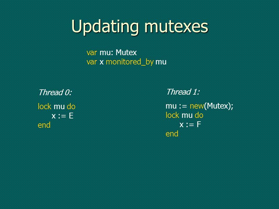 Updating mutexes var mu: Mutex var x monitored_by mu Thread 0: lock mu do x := E end Thread 1: mu := new(Mutex); lock mu do x := F end