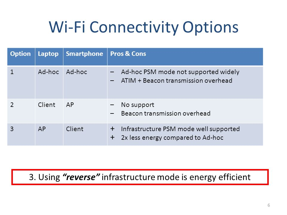 Wi-Fi Connectivity Options 6 OptionLaptopSmartphonePros & Cons 1Ad-hoc –Ad-hoc PSM mode not supported widely –ATIM + Beacon transmission overhead 2ClientAP–No support –Beacon transmission overhead 3APClient + Infrastructure PSM mode well supported + 2x less energy compared to Ad-hoc 3.