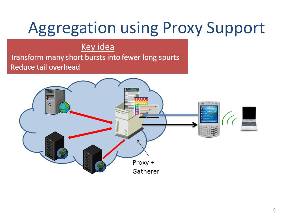 Aggregation using Proxy Support 9 Proxy + Gatherer Key idea Transform many short bursts into fewer long spurts Reduce tail overhead