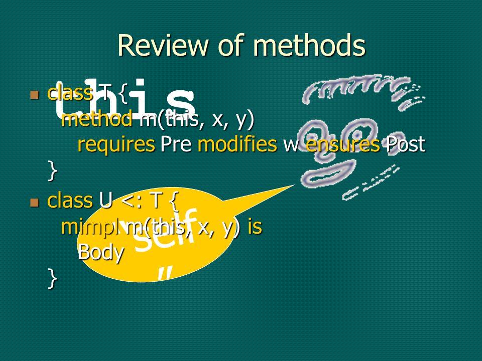 Information hiding and modular verification Instead of proving Verif(Method, Program): Instead of proving Verif(Method, Program): UnivBackPred /\ BackPred(Program) ==> VC(MethodImpl) prove Verif(Method, Module): UnivBackPred /\ BackPred(Module) ==> VC(MethodImpl) where MethodImpl Module Program