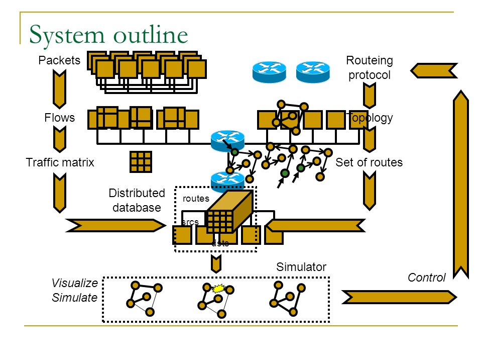 System outline Control Packets Flows Routeing protocol Topology Visualize Simulate Simulator Distributed database Traffic matrixSet of routes srcs dst