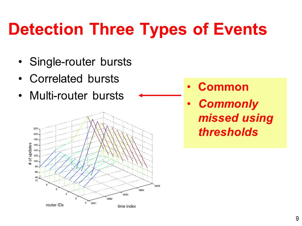 9 Detection Three Types of Events Single-router bursts Correlated bursts Multi-router bursts Common Commonly missed using thresholds