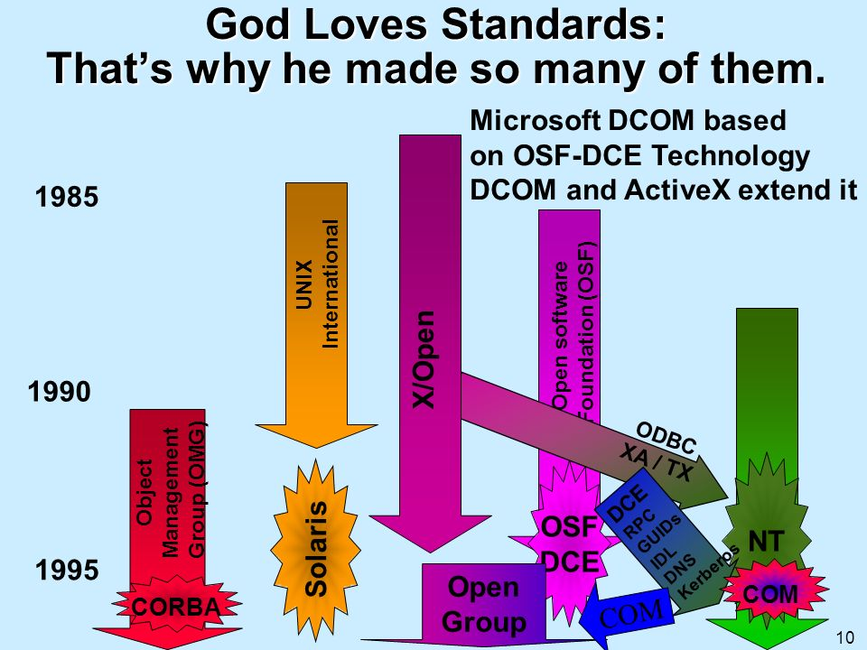 10 Solaris UNIX International OSF DCE Open software Foundation (OSF) NT ODBC XA / TX Object Management Group (OMG) CORBA Open Group God Loves Standard