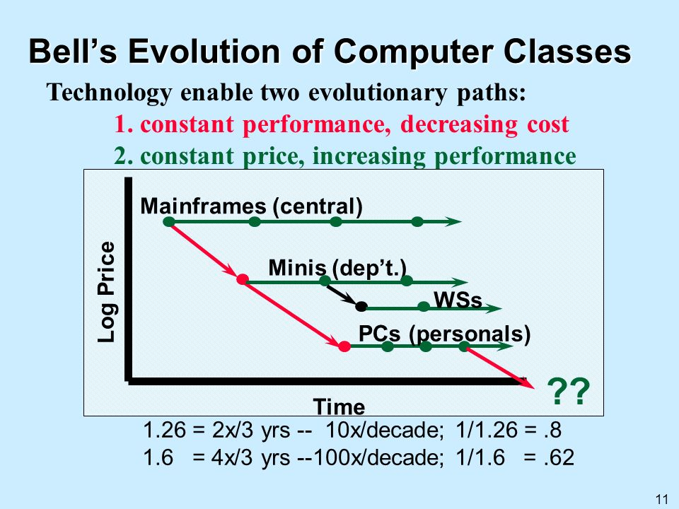 11 Bells Evolution of Computer Classes Technology enable two evolutionary paths: 1. constant performance, decreasing cost 2. constant price, increasin
