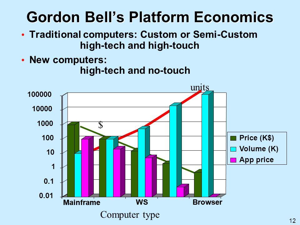 12 Gordon Bells Platform Economics Traditional computers: Custom or Semi-Custom high-tech and high-touch New computers: high-tech and no-touch