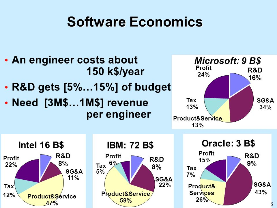 13 Software Economics An engineer costs about 150 k$/year R&D gets [5%…15%] of budget Need [3M$…1M$] revenue per engineer Microsoft: 9 B$ R&D 16% SG&A