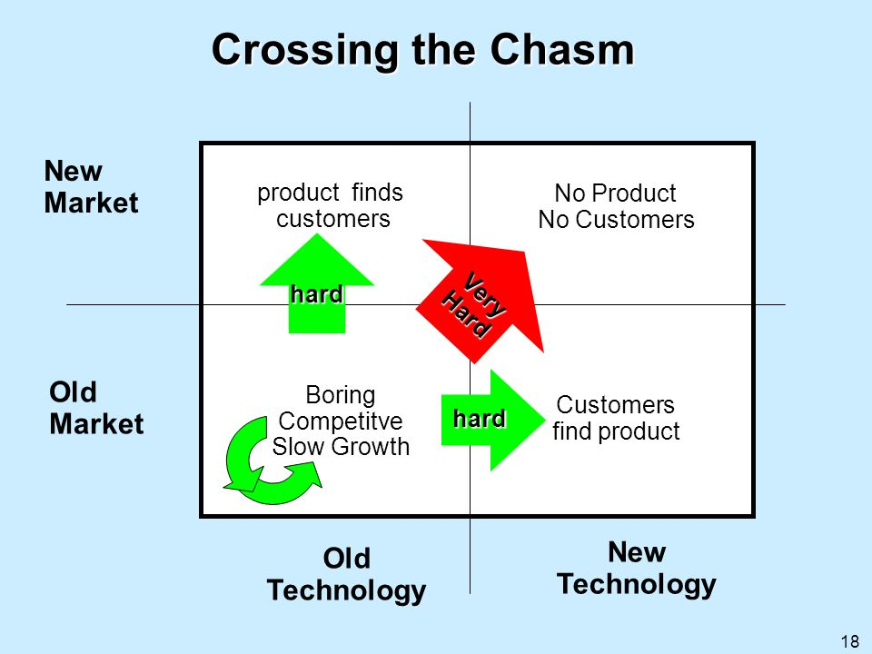 18 Crossing the Chasm Old Market Old Technology New Technology Very Hard hard BoringCompetitve Slow Growth No Product No Customers product finds custo